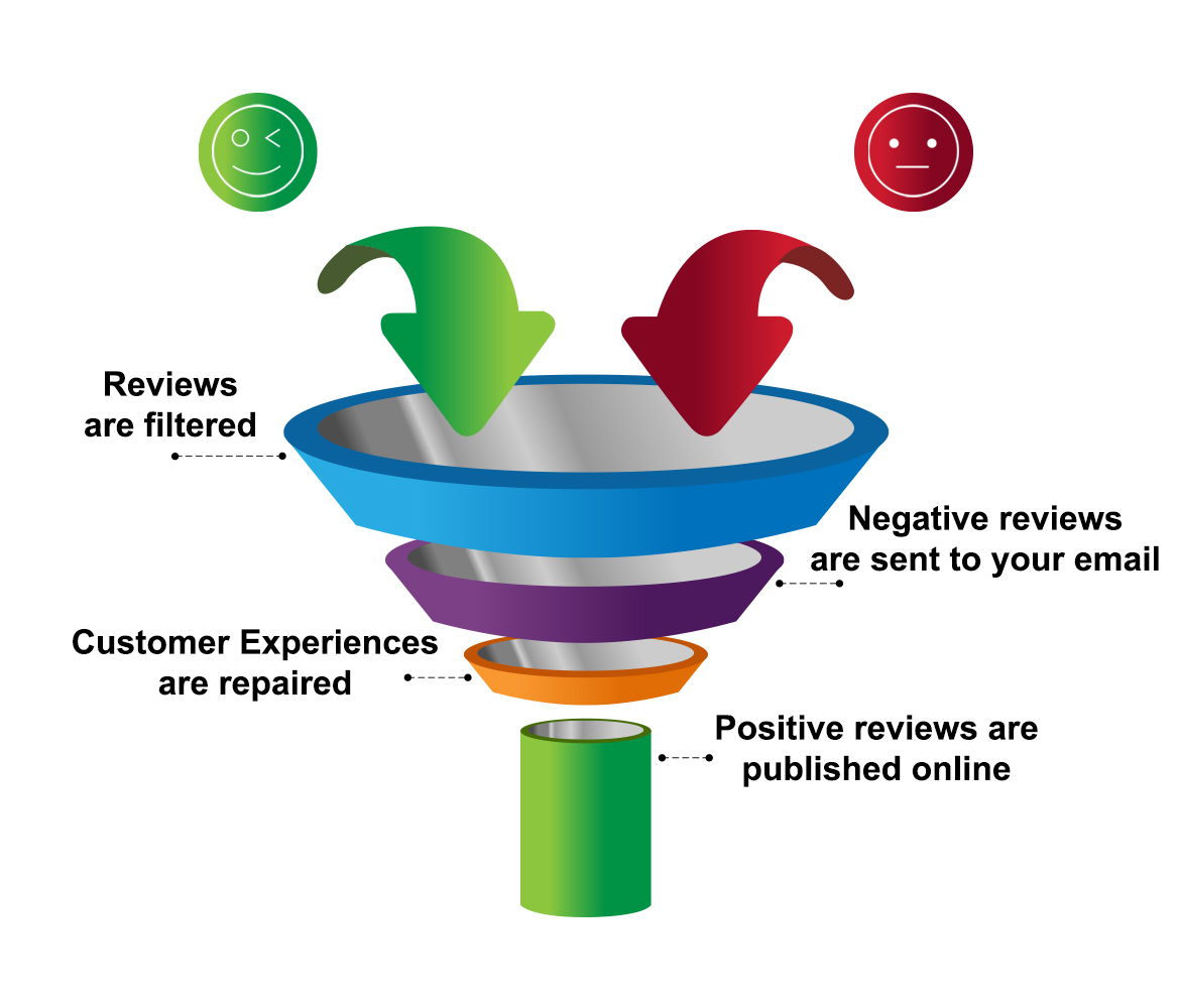 Review Funnel Marketing Tongue